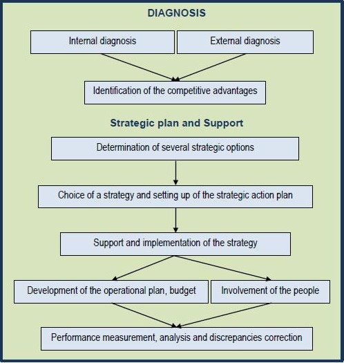 strategic plan and support